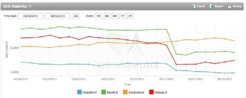 Impact van Google Panda op vergelijkingssites